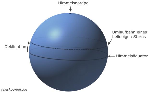 Äquatoriales Koordinatensystem: Deklination