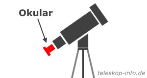 Teleskop Okular